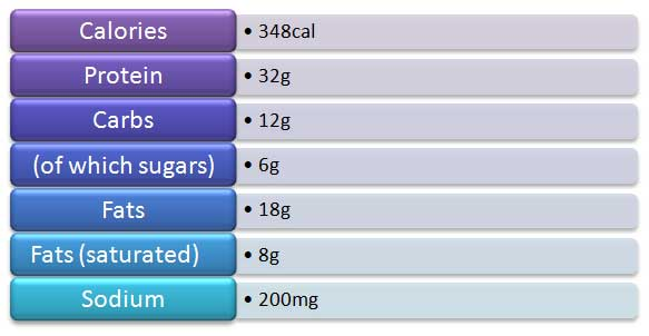 Protein shake nutritional info
